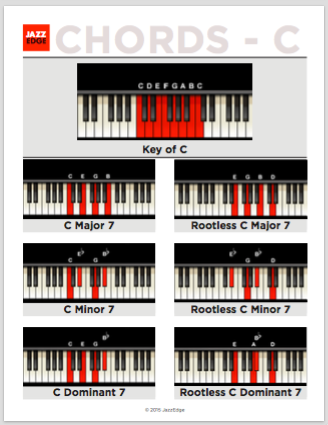 Chord Tones Guide Tones Passing Tones Music Theory Online With