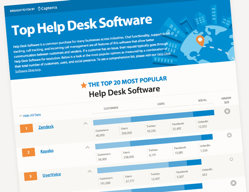 5 Great Help Desk Ticketing Software Options For Startups