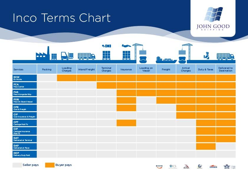 Incoterms 2000 Quick Reference Guide Gallery Diagram Writing Sample Ideas And Guide